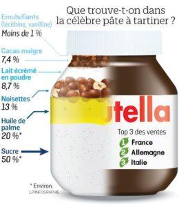 Nutella healthy recette